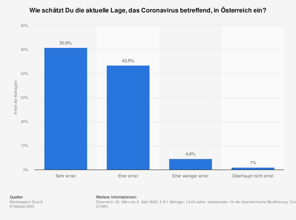 Statistik: Wie schätzt Du die aktuelle Lage, das Coronavirus betreffend, in Österreich ein? | Statista