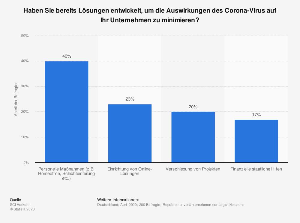 Statistik: Haben Sie bereits Lösungen entwickelt, um die Auswirkungen des Corona-Virus auf Ihr Unternehmen zu minimieren? | Statista