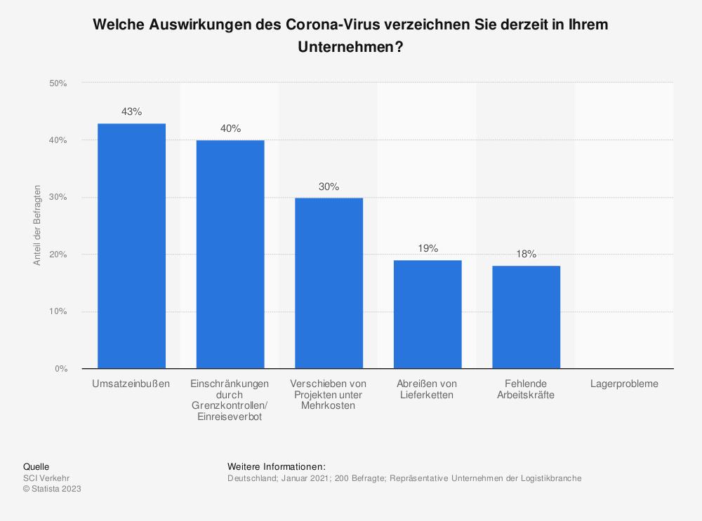 Statistik: Welche Auswirkungen des Corona-Virus verzeichnen Sie derzeit in Ihrem Unternehmen? | Statista