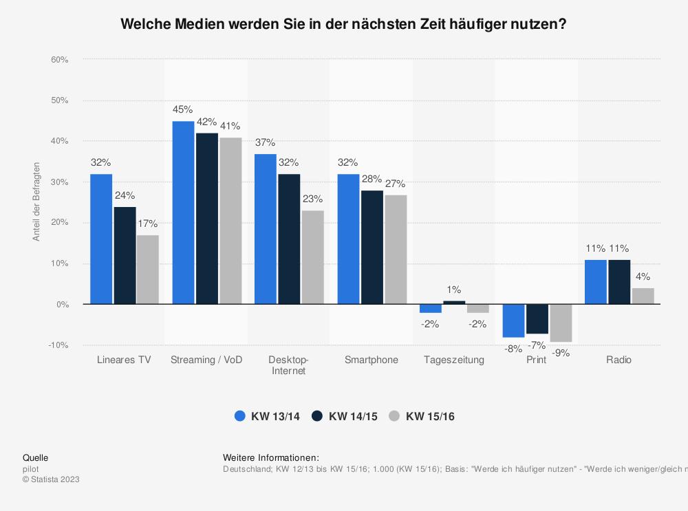 Statistik: Welche Medien werden Sie in der nächsten Zeit häufiger nutzen? | Statista