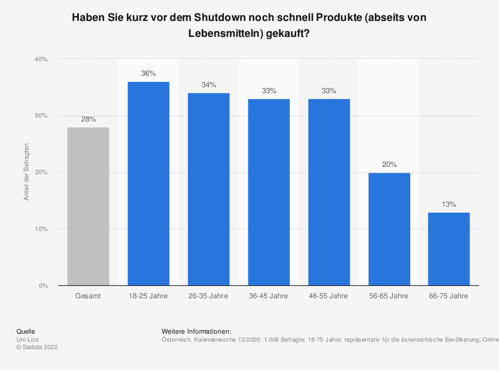 Statistik: Haben Sie kurz vor dem Shutdown noch schnell Produkte (abseits von Lebensmitteln) gekauft? | Statista