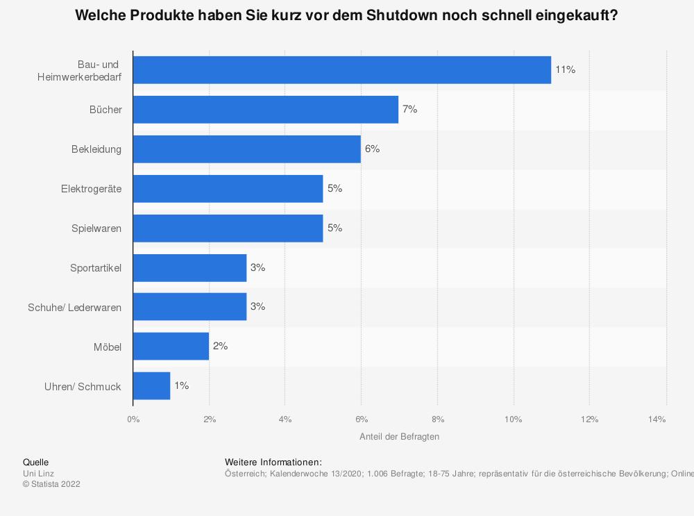 Statistik: Welche Produkte haben Sie kurz vor dem Shutdown noch schnell eingekauft?   Statista