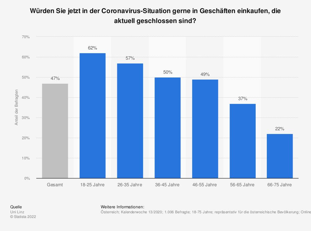 Statistik: Würden Sie jetzt in der Coronavirus-Situation gerne in Geschäften einkaufen, die aktuell geschlossen sind?    Statista