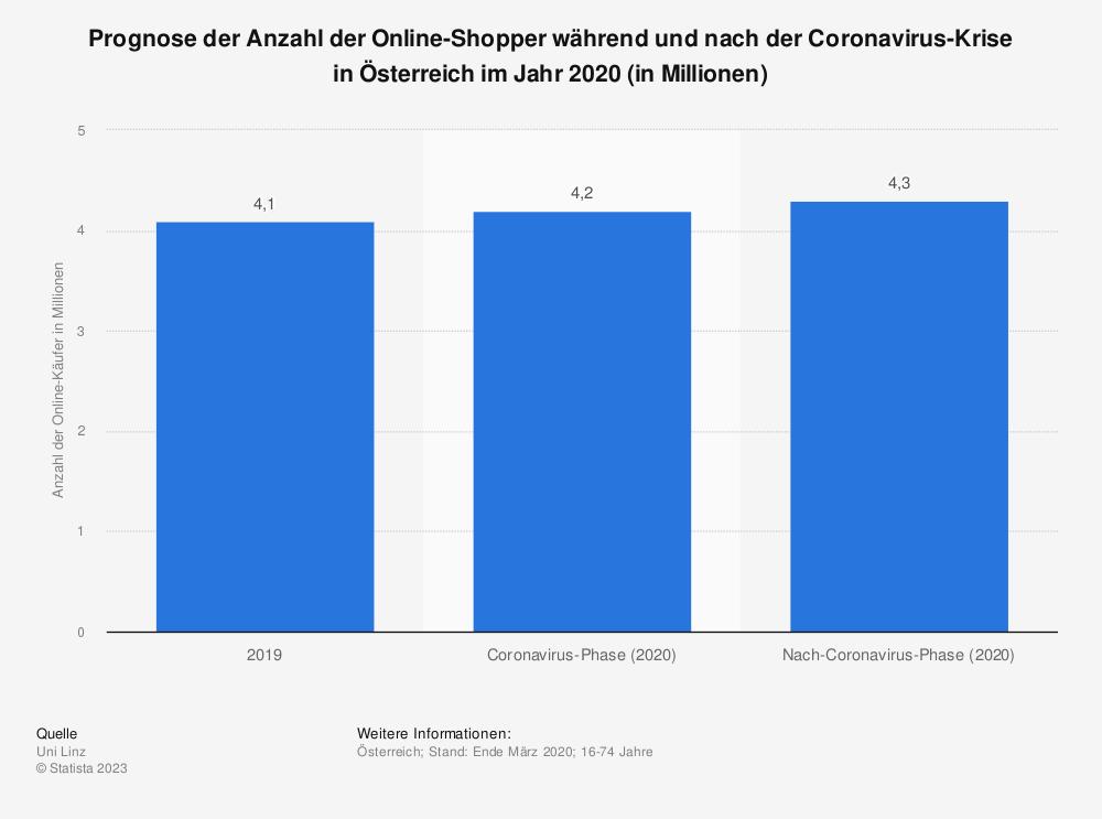Statistik: Prognose der Anzahl der Online-Shopper während und nach der Coronavirus-Krise in Österreich im Jahr 2020 (in Millionen)   Statista