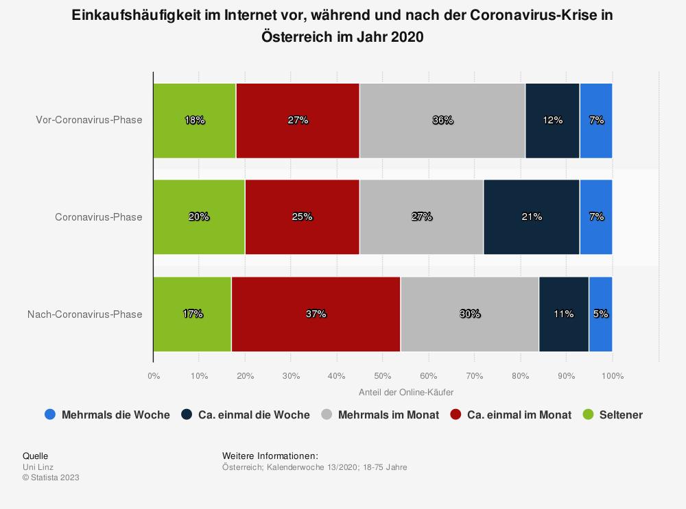 Statistik: Einkaufshäufigkeit im Internet vor, während und nach der Coronavirus-Krise in Österreich im Jahr 2020   Statista