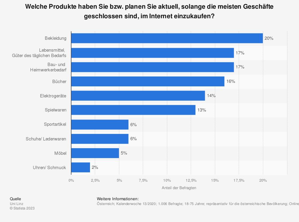 Statistik: Welche Produkte haben Sie bzw. planen Sie aktuell, solange die meisten Geschäfte geschlossen sind, im Internet einzukaufen? | Statista