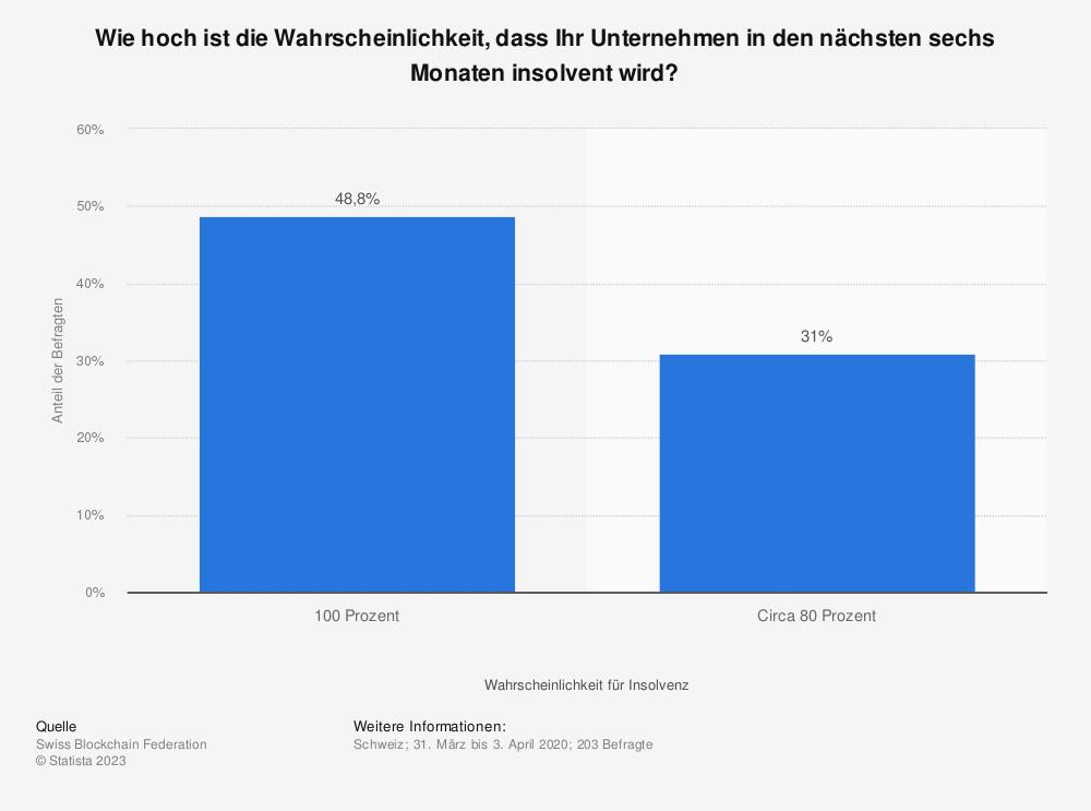 Statistik: Wie hoch ist die Wahrscheinlichkeit, dass Ihr Unternehmen in den nächsten sechs Monaten insolvent wird? | Statista