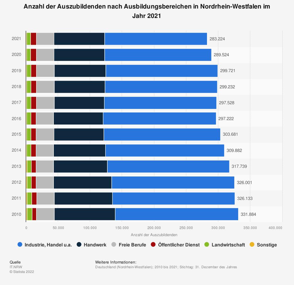 Statistik: Anzahl der Auszubildenden nach Ausbildungsbereichen in Nordrhein-Westfalen im Jahr 2019 | Statista