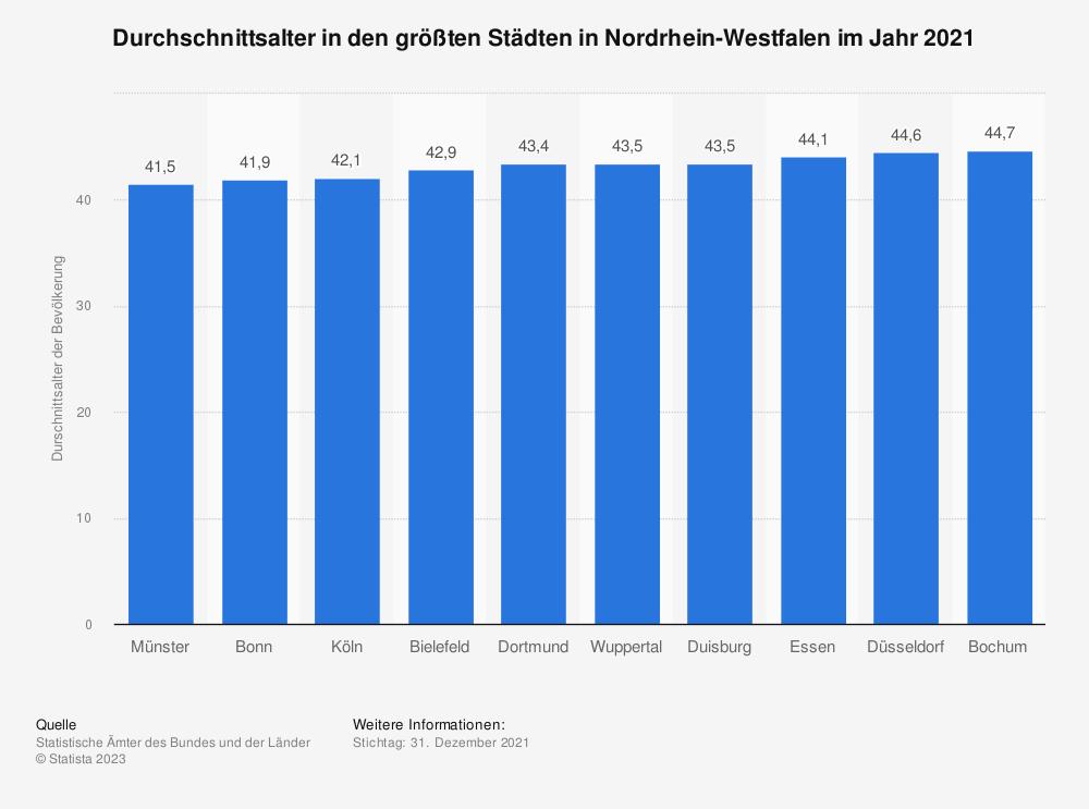 Statistik: Durchschnittsalter in den größten Städte in Nordrhein-Westfalen im Jahr 2018 | Statista