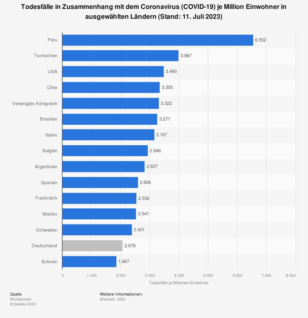 Statistik: Todesfälle in Zusammenhang mit dem Coronavirus (COVID-19) je Million Einwohner in ausgewählten Ländern (Stand: 5. Oktober 2020) | Statista