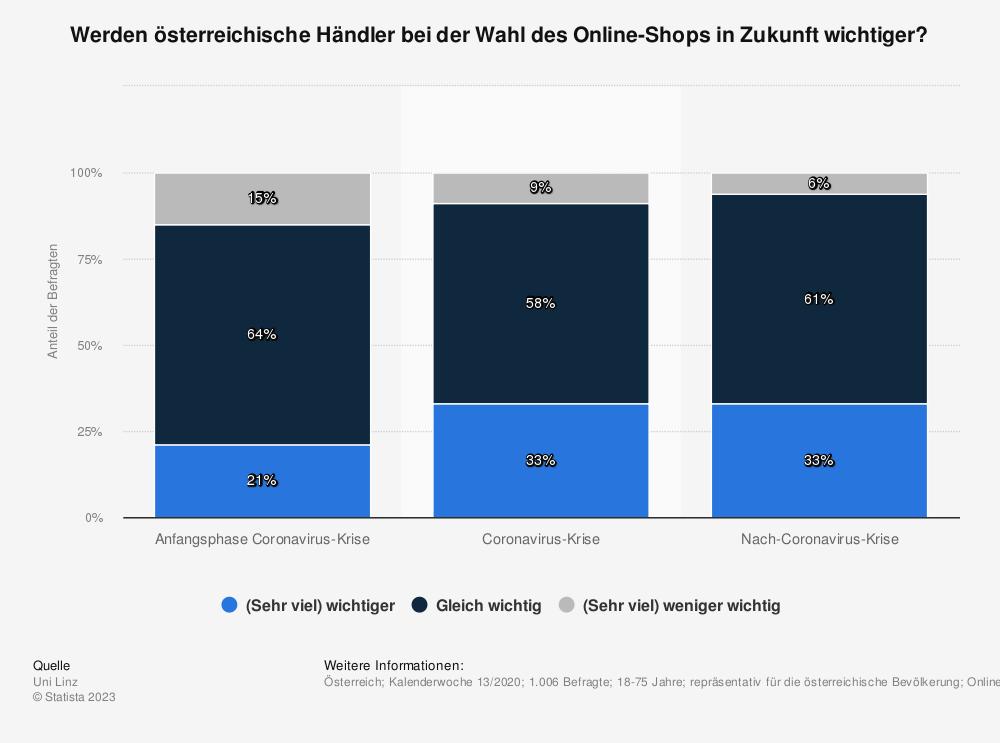 Statistik: Werden österreichische Händler bei der Wahl des Online-Shops in Zukunft wichtiger? | Statista