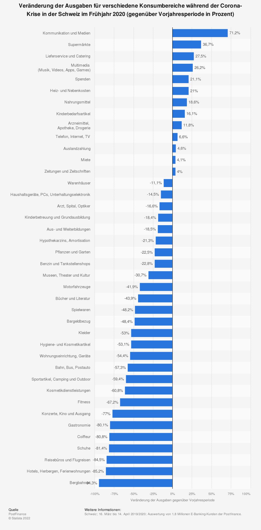 Statistik: Veränderung der Ausgaben für verschiedene Konsumbereiche während der Corona-Krise in der Schweiz im Frühjahr 2020 (gegenüber Vorjahresperiode in Prozent) | Statista