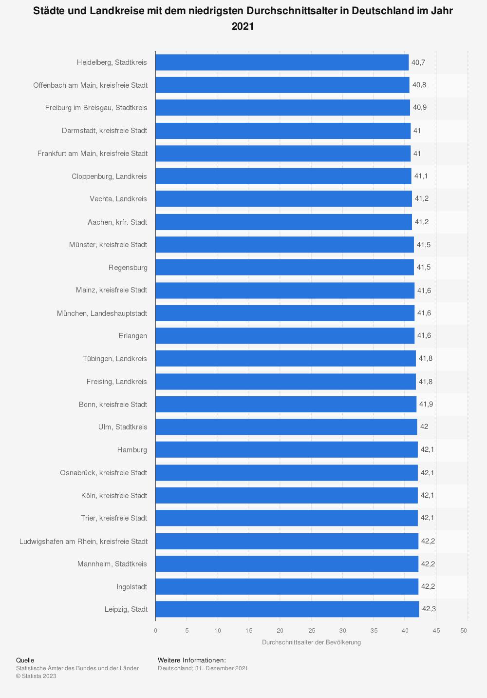 Statistik: Städte und Landkreise mit dem niedrigsten Durchschnittsalter in Deutschland im Jahr 2019 | Statista