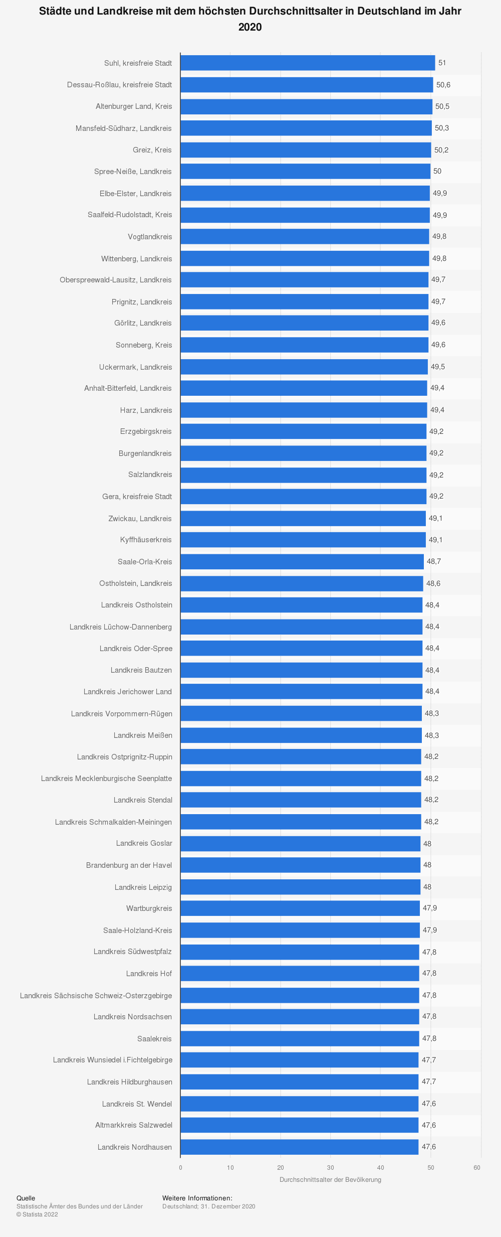 Statistik: Städte und Landkreise mit dem höchsten Durchschnittsalter in Deutschland im Jahr 2019 | Statista