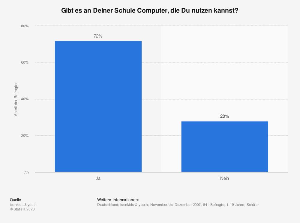Statistik: Gibt es an Deiner Schule Computer, die Du nutzen kannst? | Statista