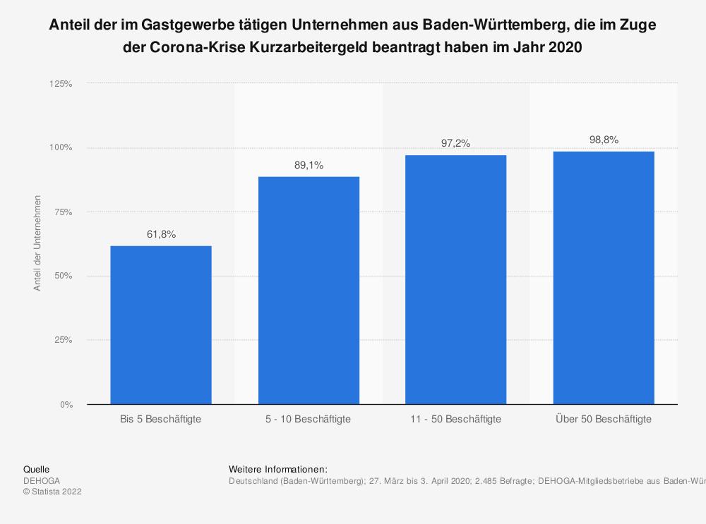 Statistik: Anteil der im Gastgewerbe tätigen Unternehmen aus Baden-Württemberg, die im Zuge der Corona-Krise Kurzarbeitergeld beantragt haben im Jahr 2020 | Statista