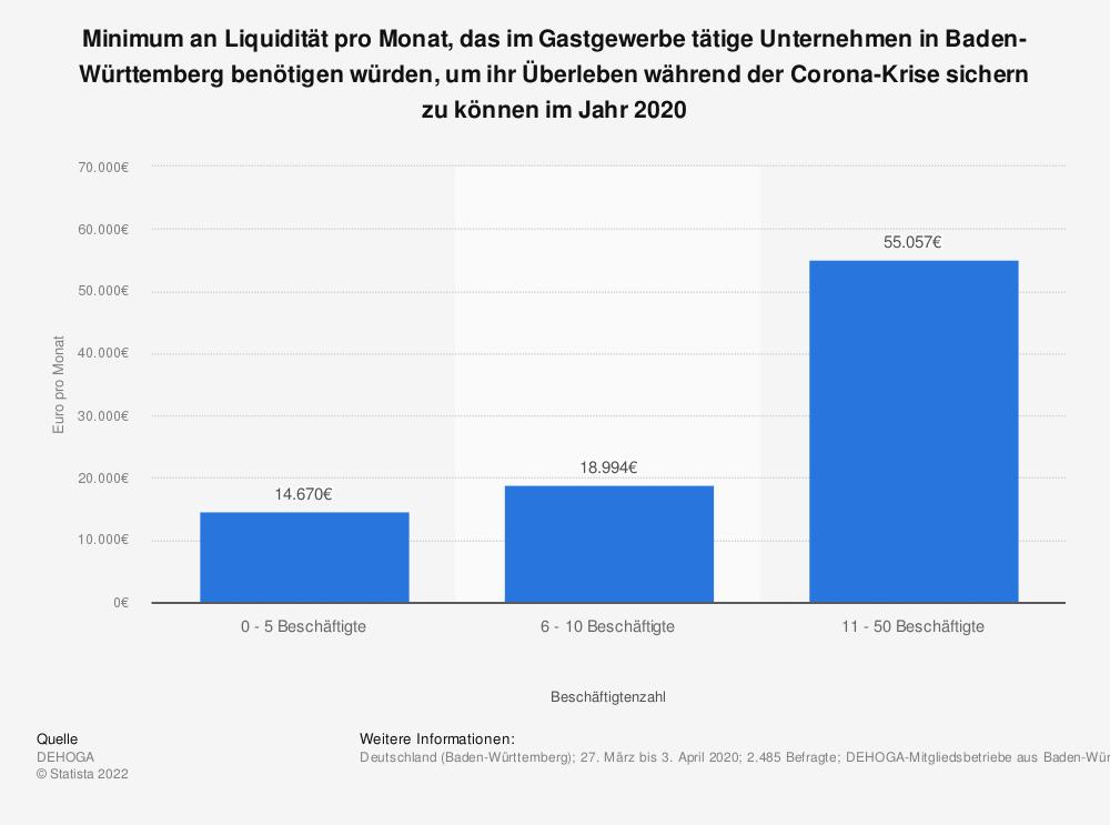 Statistik: Minimum an Liquidität pro Monat, das im Gastgewerbe tätige Unternehmen in Baden-Württemberg benötigen würden, um ihr Überleben während der Corona-Krise sichern zu können im Jahr 2020  | Statista