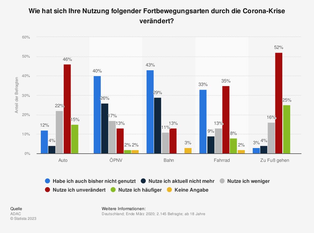 Statistik: Wie hat sich Ihre Nutzung folgender Fortbewegungsarten durch die Corona-Krise verändert? | Statista