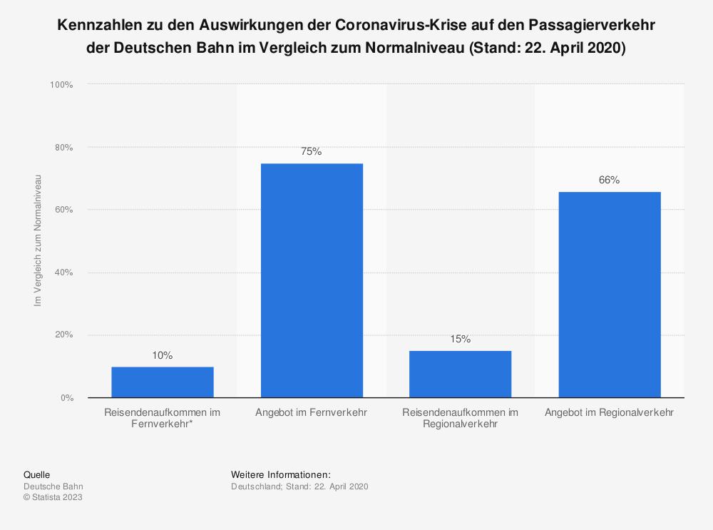 Statistik: Kennzahlen zu den Auswirkungen der Coronavirus-Krise auf den Passagierverkehr der Deutschen Bahn im Vergleich zum Normalniveau (Stand: 22. April 2020) | Statista