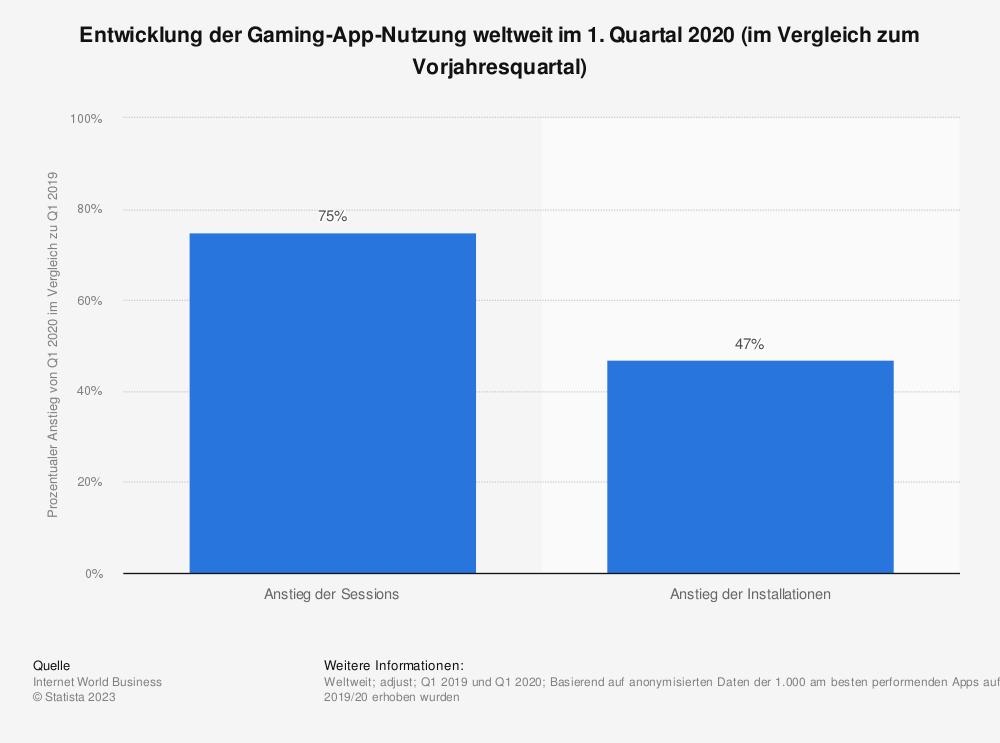 Statistik: Entwicklung der Gaming-App-Nutzung weltweit im 1. Quartal 2020 (im Vergleich zum Vorjahresquartal) | Statista