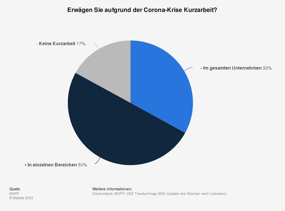 Statistik: Erwägen Sie aufgrund der Corona-Krise Kurzarbeit? | Statista