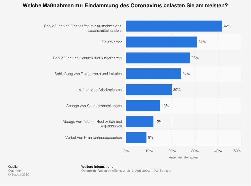 Statistik: Welche Maßnahmen zur Eindämmung des Coronavirus belasten Sie am meisten? | Statista