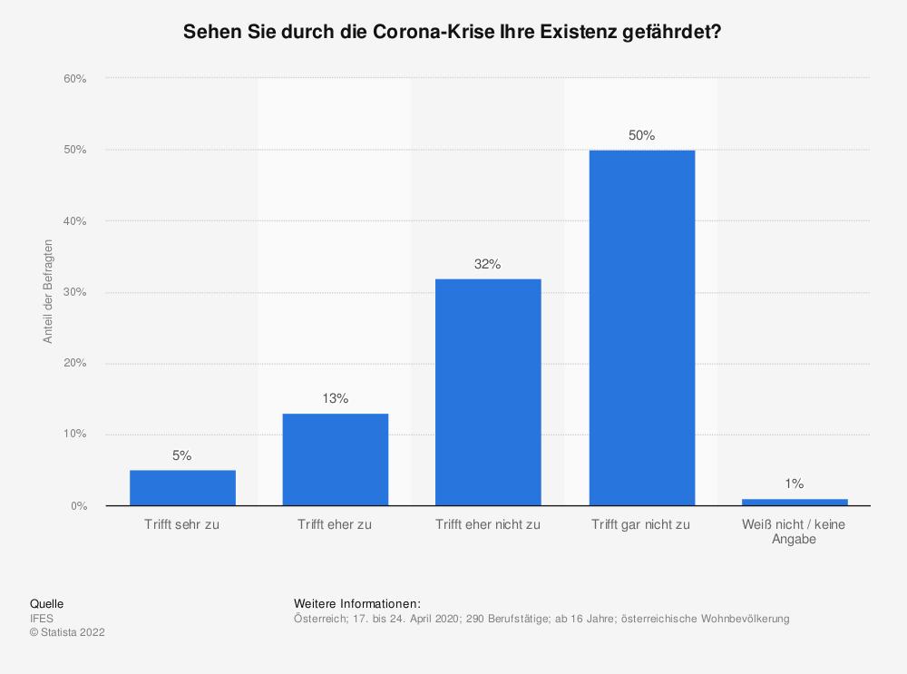 Statistik: Sehen Sie durch die Corona-Krise Ihre Existenz gefährdet? | Statista