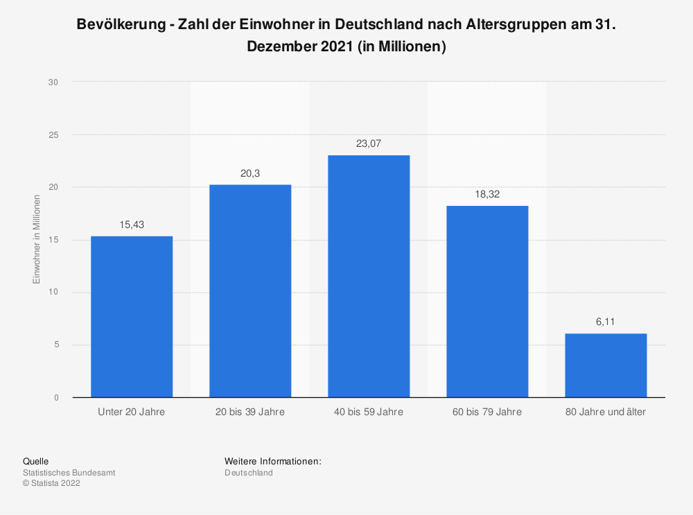 Statistik: Bevölkerung - Zahl der Einwohner in Deutschland nach Altersgruppen am 31. Dezember 2019 (in Millionen) | Statista