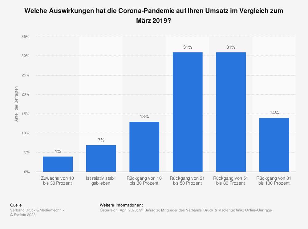Statistik: Welche Auswirkungen hat die Corona-Pandemie auf Ihren Umsatz im Vergleich zum März 2019? | Statista