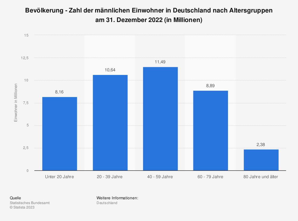 Statistik: Bevölkerung - Zahl der männlichen Einwohner in Deutschland nach Altersgruppen am 31. Dezember 2019 (in Millionen)   Statista