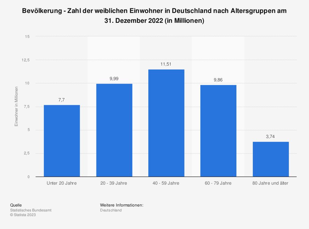 Statistik: Bevölkerung - Zahl der weiblichen Einwohner in Deutschland nach Altersgruppen am 31. Dezember 2019 (in Millionen) | Statista