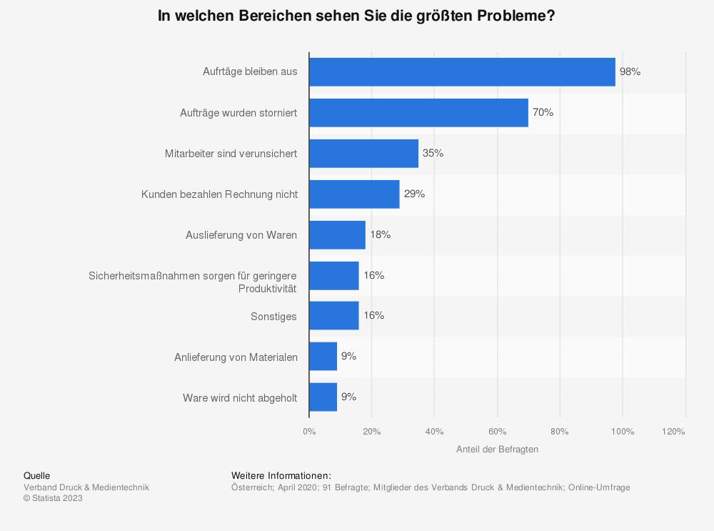 Statistik: In welchen Bereichen sehen Sie die größten Probleme? | Statista