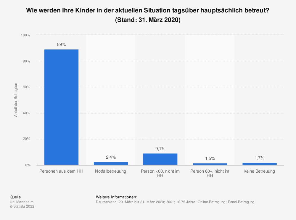 Statistik: Wie werden Ihre Kinder in der aktuellen Situation tagsüber hauptsächlich betreut? (Stand: 31. März 2020) | Statista