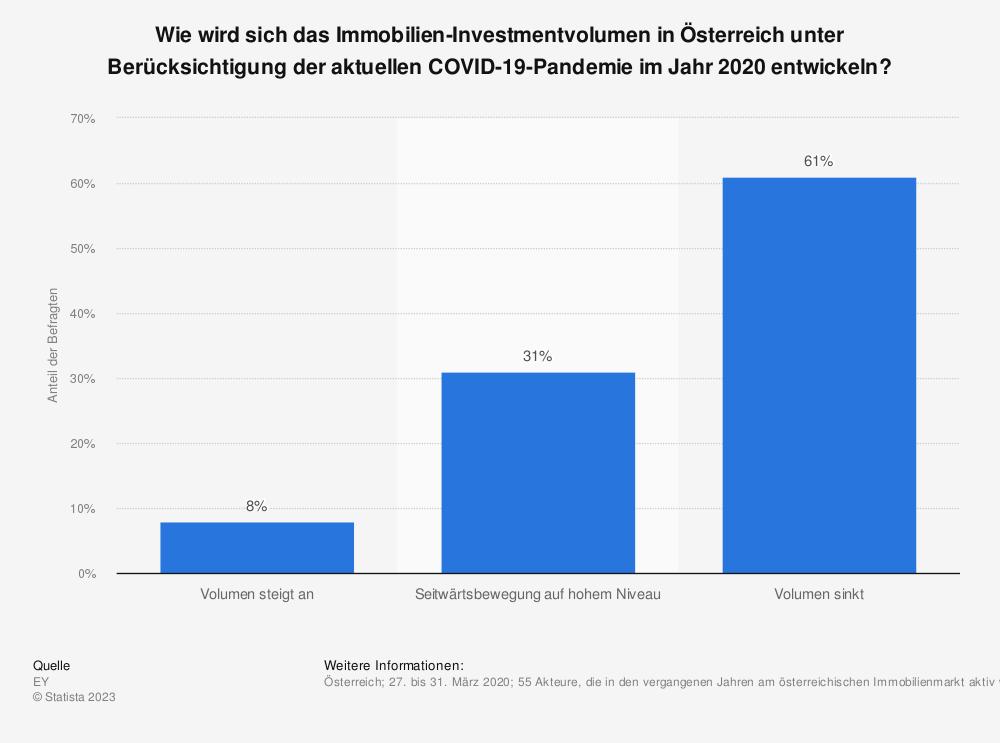 Statistik: Wie wird sich das Immobilien-Investmentvolumen in Österreich unter Berücksichtigung der aktuellen COVID-19-Pandemie im Jahr 2020 entwickeln? | Statista