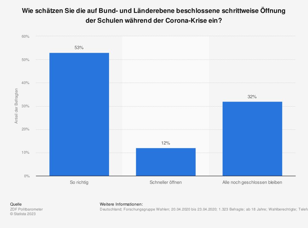 Statistik: Wie schätzen Sie die auf Bund- und Länderebene beschlossene schrittweise Öffnung der Schulen während der Corona-Krise ein? | Statista