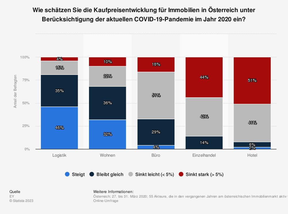 Statistik: Wie schätzen Sie die Kaufpreisentwicklung für Immobilien in Österreich unter Berücksichtigung der aktuellen COVID-19-Pandemie im Jahr 2020 ein? | Statista