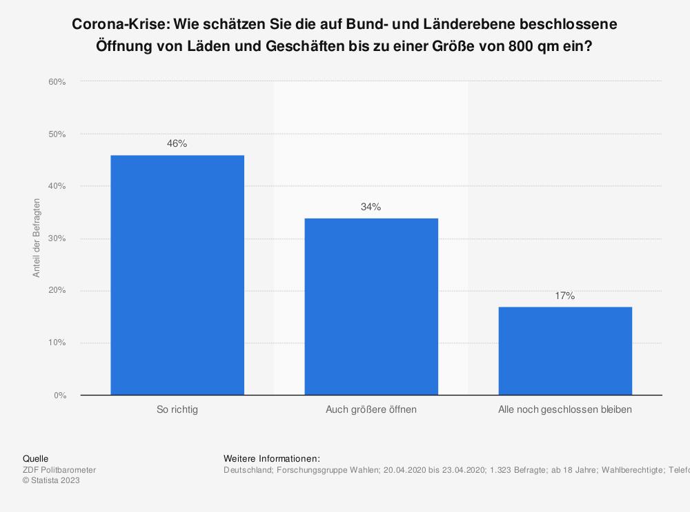 Statistik: Corona-Krise: Wie schätzen Sie die auf Bund- und Länderebene beschlossene Öffnung von Läden und Geschäften bis zu einer Größe von 800 qm ein? | Statista