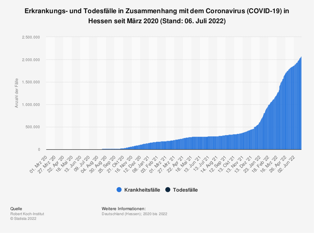 Statistik: Erkrankungs- und Todesfälle in Zusammenhang mit dem Coronavirus (COVID-19) in Hessen seit März 2020 (Stand: 26. Februar 2021)   Statista