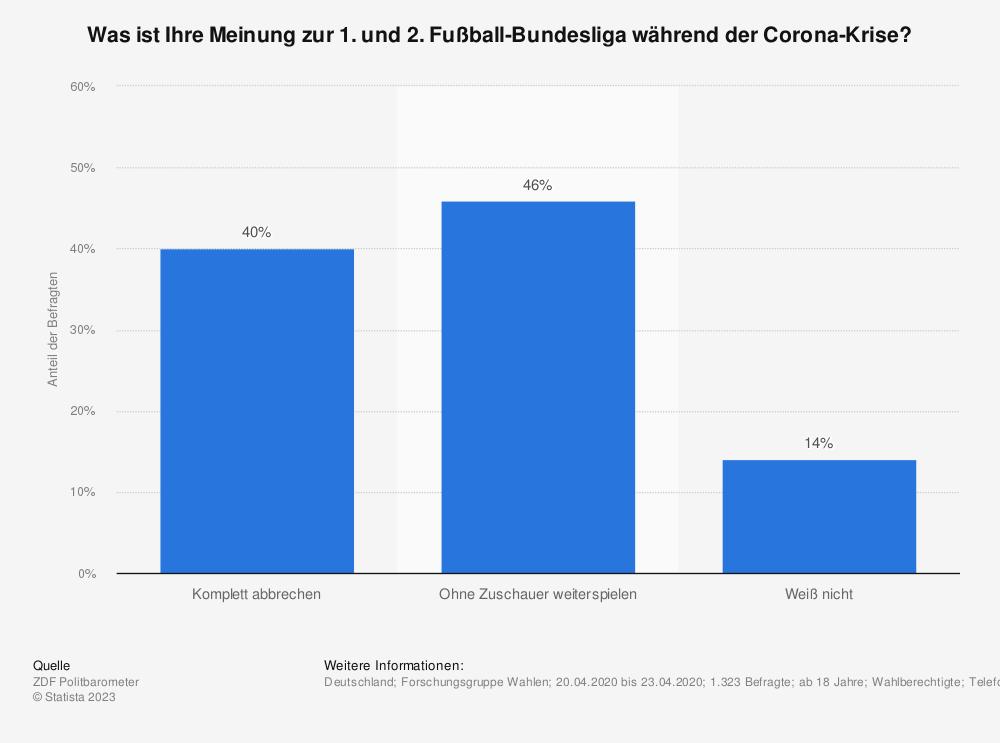 Statistik: Was ist Ihre Meinung zur 1. und 2. Fußball-Bundesliga während der Corona-Krise?   Statista