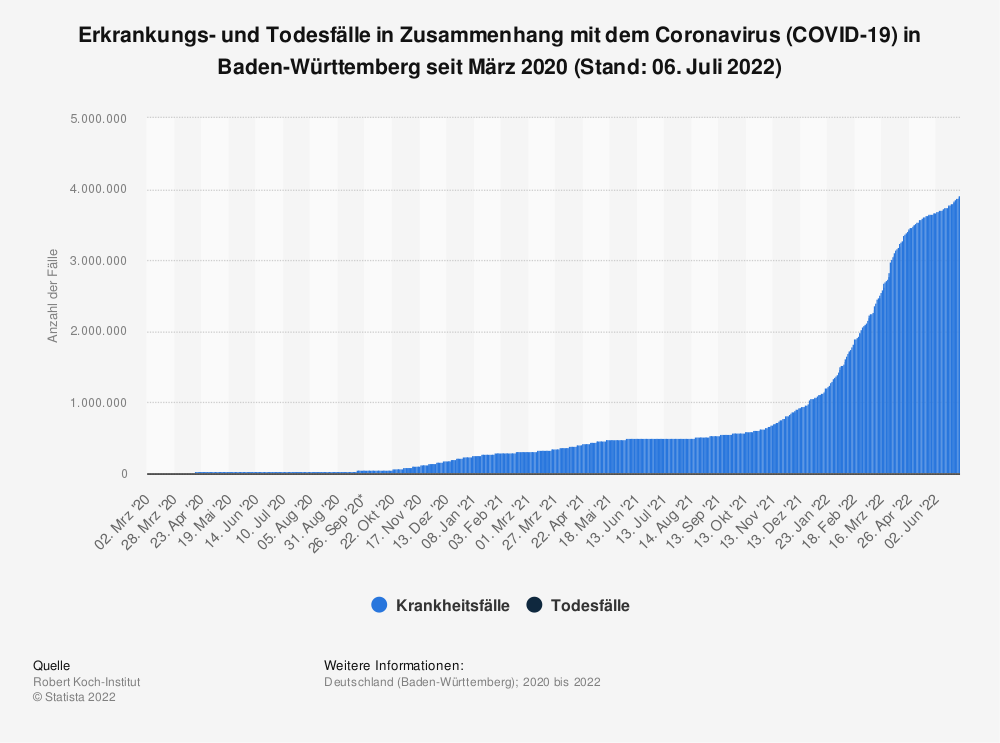 Statistik: Erkrankungs- und Todesfälle in Zusammenhang mit dem Coronavirus (COVID-19) in Baden-Württemberg seit März 2020 (Stand: 21. Oktober 2020)   Statista