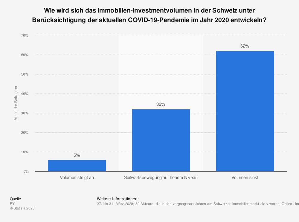 Statistik: Wie wird sich das Immobilien-Investmentvolumen in der Schweiz unter Berücksichtigung der aktuellen COVID-19-Pandemie im Jahr 2020 entwickeln? | Statista