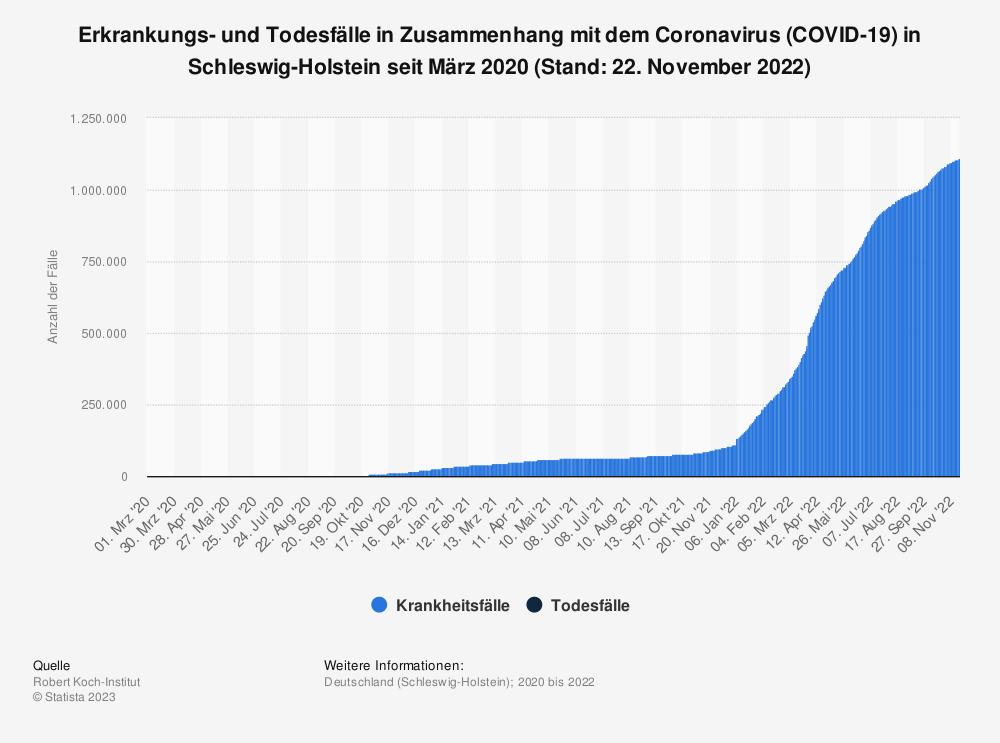 Statistik: Erkrankungs- und Todesfälle in Zusammenhang mit dem Coronavirus (COVID-19) in Schleswig-Holstein seit März 2020 (Stand: 28. Juli 2021) | Statista