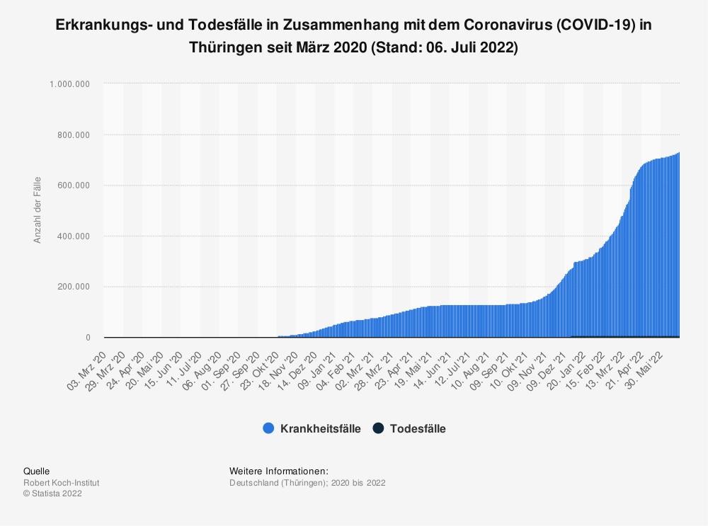 Statistik: Erkrankungs- und Todesfälle in Zusammenhang mit dem Coronavirus (COVID-19) in Thüringen seit März 2020 (Stand: 26. Februar 2021) | Statista