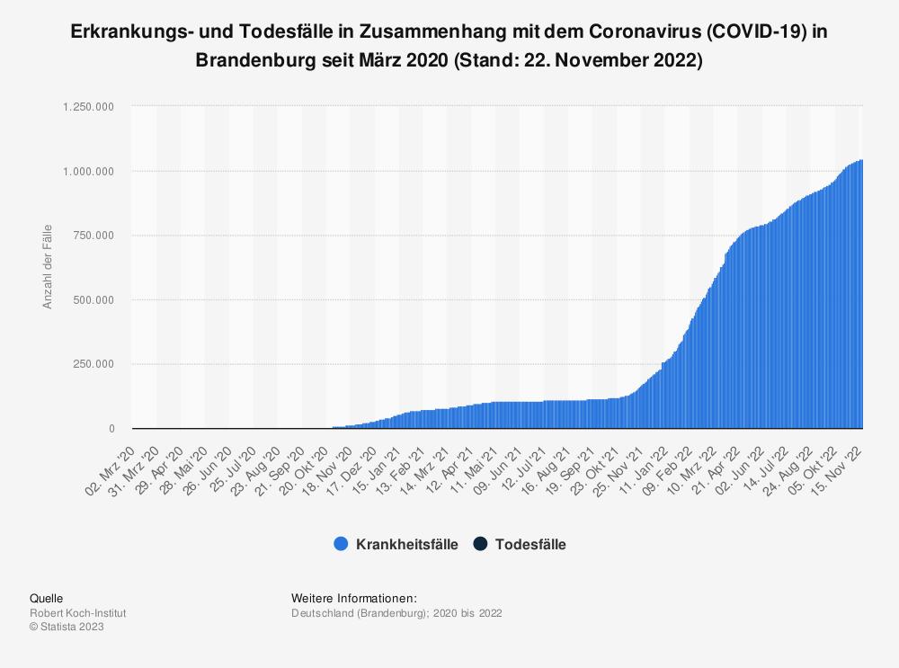 Statistik: Erkrankungs- und Todesfälle in Zusammenhang mit dem Coronavirus (COVID-19) in Brandenburg seit März 2020 (Stand: 01. März 2021) | Statista