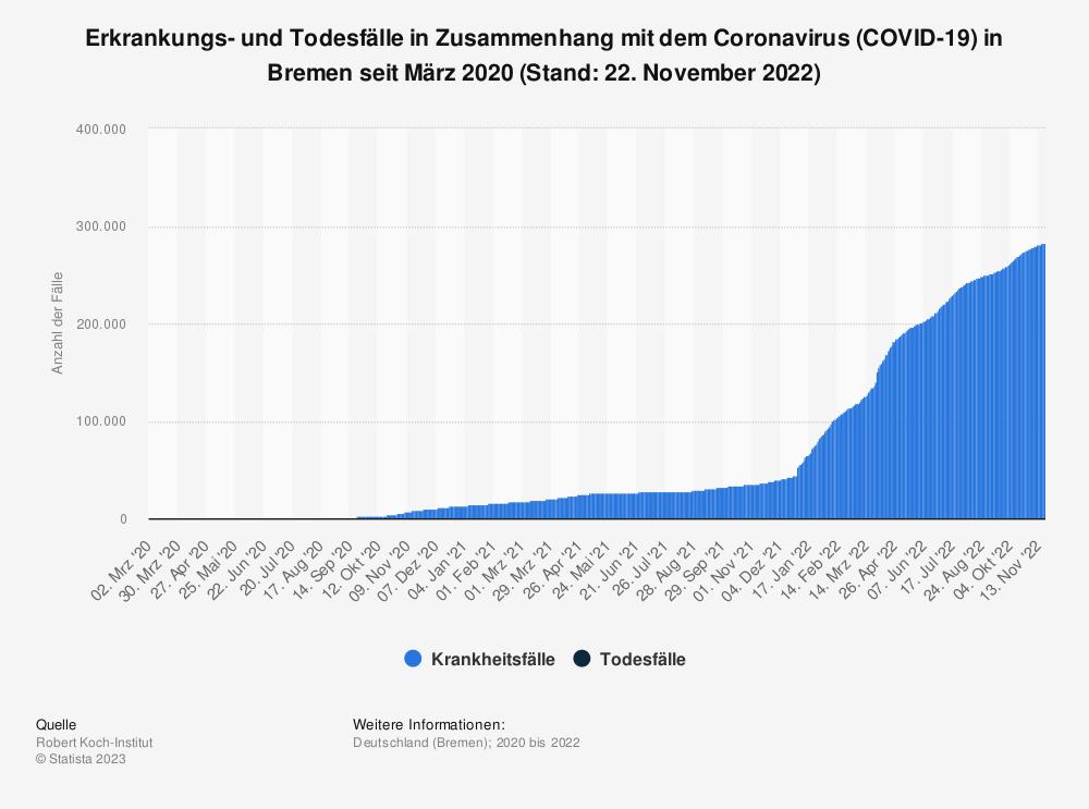 Statistik: Erkrankungs- und Todesfälle in Zusammenhang mit dem Coronavirus (COVID-19) in Bremen seit März 2020 (Stand: 25. Januar 2021) | Statista