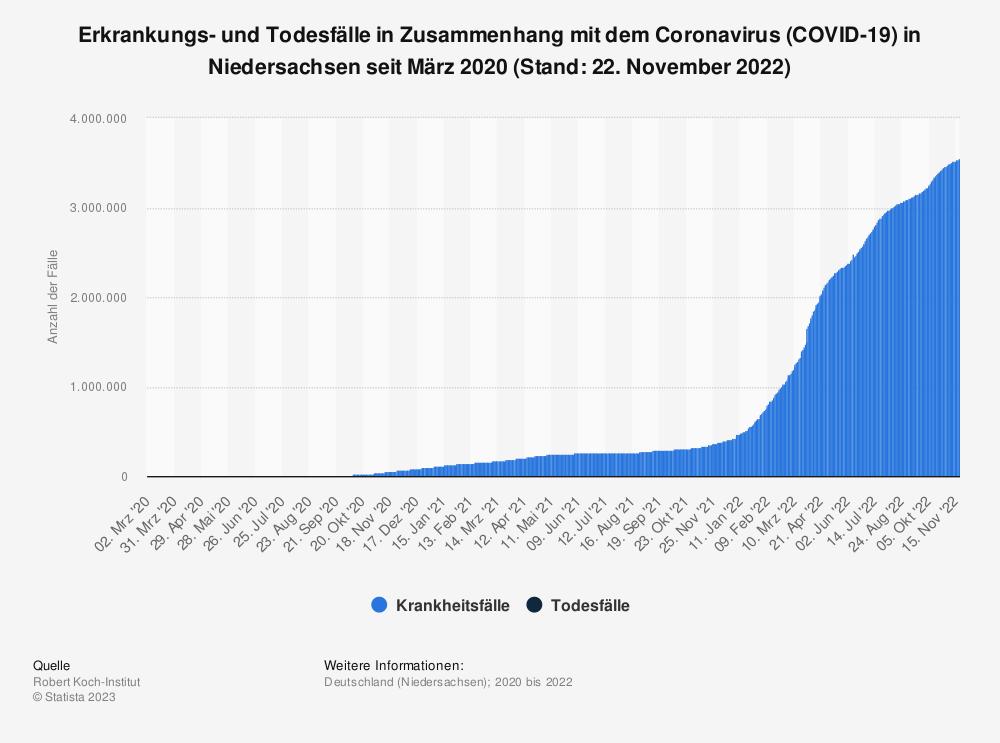 Statistik: Erkrankungs- und Todesfälle in Zusammenhang mit dem Coronavirus (COVID-19) in Niedersachsen seit März 2020 (Stand: 26. Februar 2021)   Statista