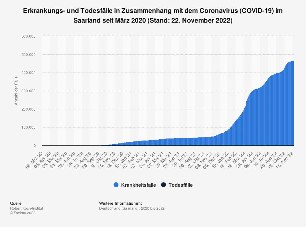 Statistik: Erkrankungs- und Todesfälle in Zusammenhang mit dem Coronavirus (COVID-19) im Saarland seit März 2020 (Stand: 14. April 2021)   Statista
