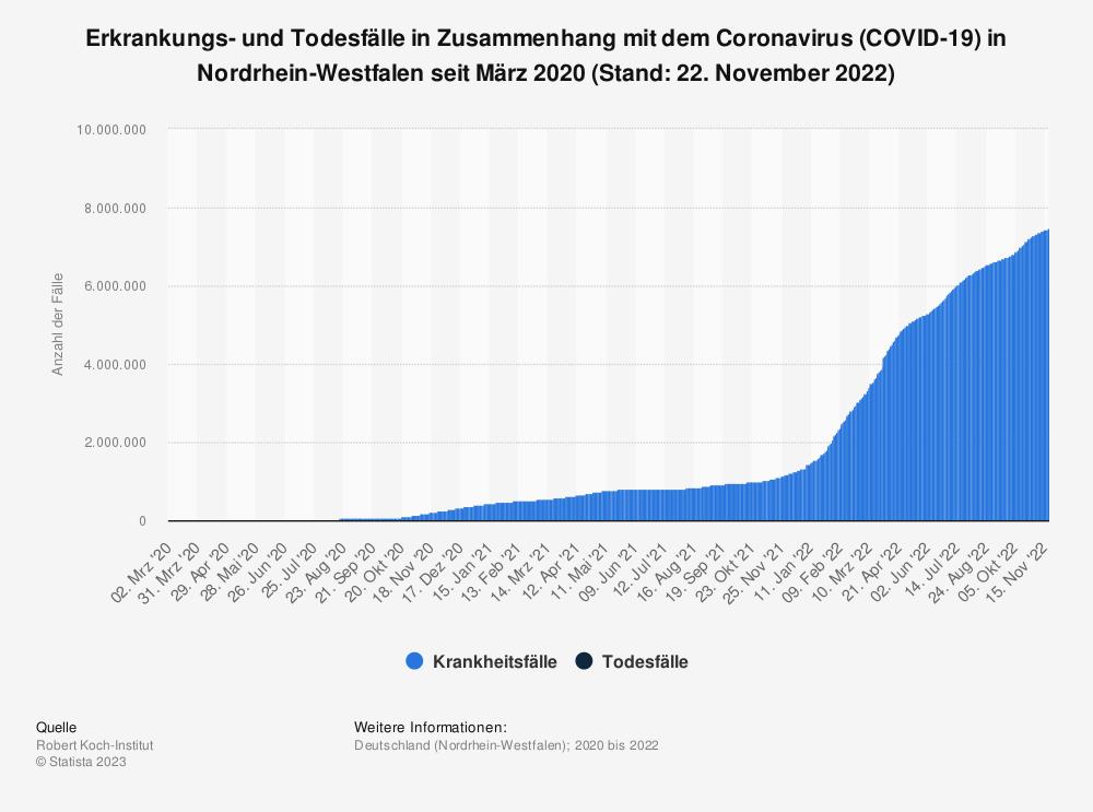 Statistik: Erkrankungs- und Todesfälle in Zusammenhang mit dem Coronavirus (COVID-19) in Nordrhein-Westfalen seit März 2020 (Stand: 14. Mai 2021) | Statista