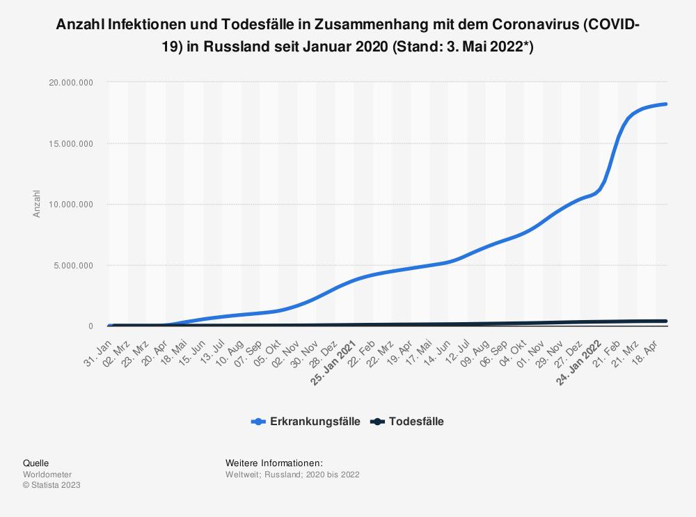 Statistik: Anzahl Infektionen und Todesfälle in Zusammenhang mit dem Coronavirus (COVID-19) in Russland seit Januar 2020 (Stand: 4. März 2021) | Statista
