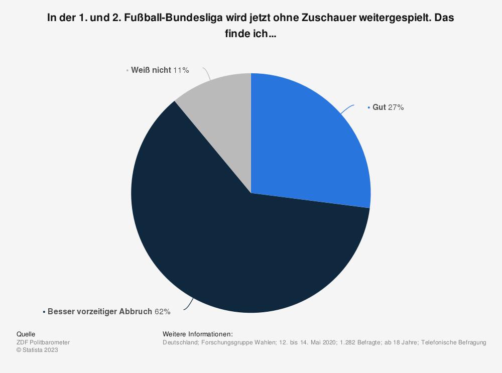 Statistik: In der 1. und 2. Fußball-Bundesliga wird jetzt ohne Zuschauer weitergespielt. Das finde ich... | Statista
